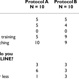 (PDF) Utilization of the PICO framework of improve