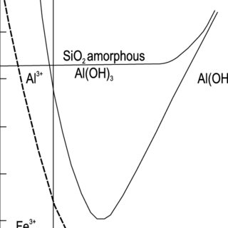 The solubility of aluminum hydroxide, amorphous silica and