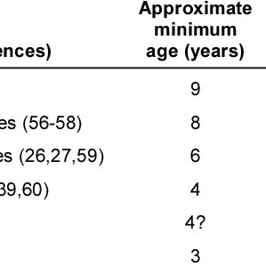 (PDF) Children's Self-Reports of Pain Intensity: Scale