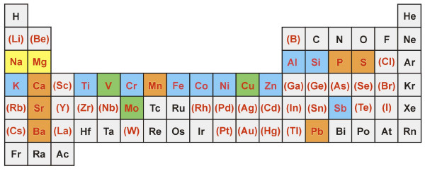 periodic elements diagram refrigerator wire table outlining chemical analyses of hp12 those download scientific