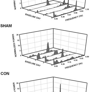 (PDF) Heart rate variability in conscious neonatal swine