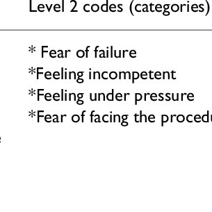 (PDF) Qualitative study of nursing student experiences of