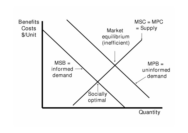 Asymmetric information and market failure. MSB = marginal
