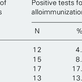 (PDF) Risk factors for alloimmunization by patients with