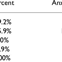 (PDF) A survey of relationship between anxiety, depression