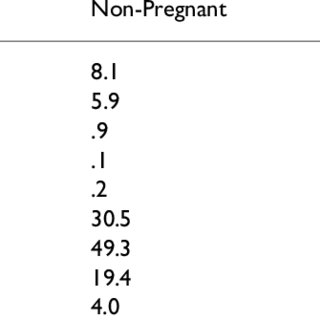 (PDF) Substance use during pregnancy: Time for policy to