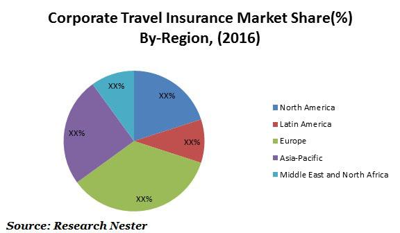 Corporate Travel Insurance Market