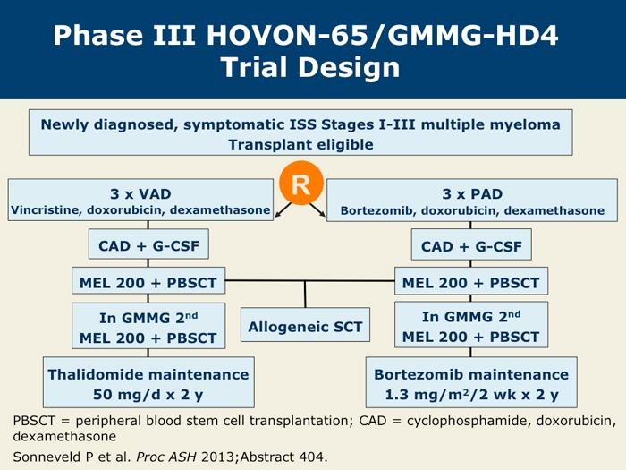 FollowUp of HOVON65GMMGHD4 Bortezomib Induction and