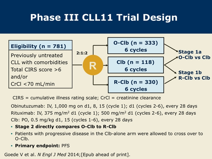 Final Stage II Results of the CLL11 Trial Obinutuzumab