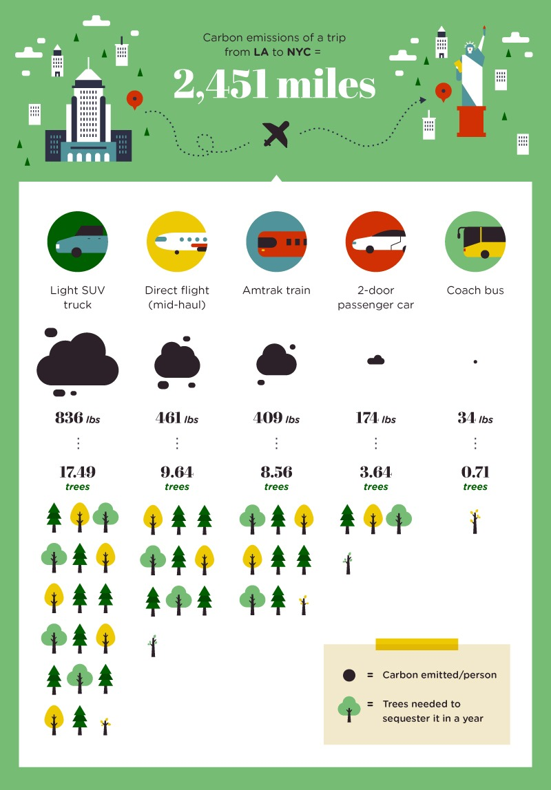 11 Ways to Shrink Your Carbon Footprint While Traveling [Infographic] - Runaway Suitcase