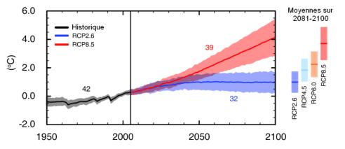 EVOLUTION DE LA TEMPERATURE DU GLOBE SELON DIFFERENTS SCENARIOS D'ACTIVITES ANTHROPIQUES JUSQU'EN 2100 (SOURCE METEO FRANCE) - Evolution simulée de l'anomalie de température annuelle moyenne du globe en surface de 1950 à 2100, par rapport à la période 1986-2005. Les séries chronologiques des projections et une mesure de l'incertitude (parties ombrées) sont présentées pour les scénarios RCP2.6 (en bleu, optimiste) et RCP8.5 (en rouge, pessimiste). Le noir (couleur grise) représente l'évolution historique modélisée. Les moyennes et incertitudes associées sur la période 2081-2100 sont fournies pour tous les scénarios RCP sous forme de bandes verticales de couleur. Le nombre de modèles CMIP5 utilisés pour calculer la moyenne multimodèle est indiqué. (Source : 5e rapport du Giec, 2013).
