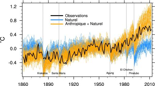 EVOLUTION COMPAREE DE LA TEMPERATURE DU GLOBE AVEC OU SANS ACTIVITES HUMAINES DE 1850 A AUJOURD'HUI (SOURCE METEO FRANCE) - Evolution de l'anomalie de température moyenne globale sur la période 1860-2012 dans les observations (en noir), et dans les simulations CMIP5 utilisées dans le rapport du GIEC (2013) prenant en compte soit l'ensemble des facteurs connus (anthropiques et naturels, orange), soit uniquement les facteurs naturels (bleu). Les principales éruptions volcaniques sont indiquées par les barres verticales.
