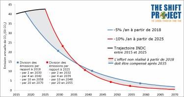 Evolution des émissions de CO2 limitant le réchauffement à +2°C (-5% d'émissions aujourd'hui, -10% en 2025) - Source The Shift project