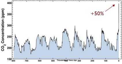 Evolution du CO2 depuis 800 000 ans (taux 2020 > 410 ppm, du jamais vu depuis plusieurs millions d'années)