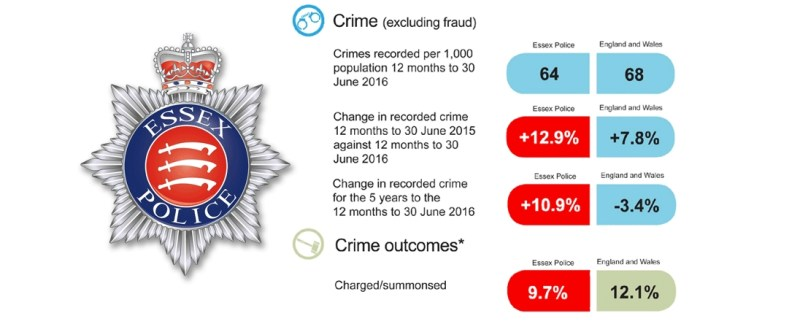 Crime up nearly 13% in Essex - R4U alarmed as local police 'handcuffed' by spending cuts and Police Commissioner