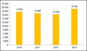 En 2013 aumentó un 8,8% la recaudación de impuestos ambientales