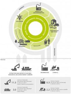 La AEMA analiza en un informe los retos y oportunidades de una transición hacia la economía circular