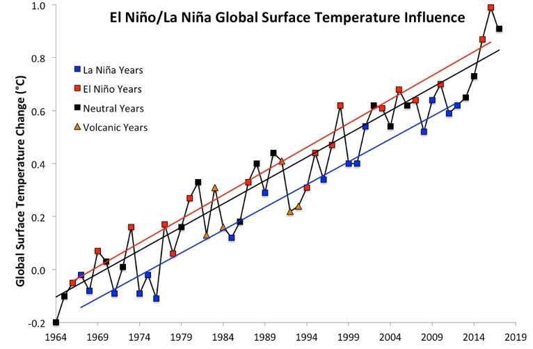 2017 Crushed a Major Temperature Record and Scientists are