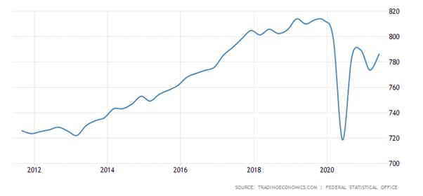 PIB real alemão por trimestre.