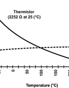 Comparison of ntc and rtd resistance temperature curve also thermistor resistor guide rh resistorguide