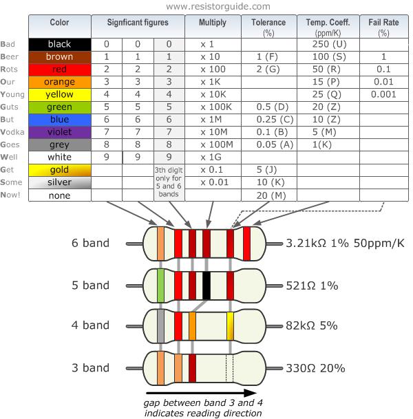 Resistor Color Code Resistor Guide