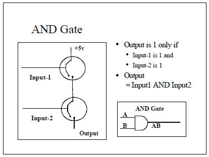 The Importance of the Transistor and the Dawn of the IC