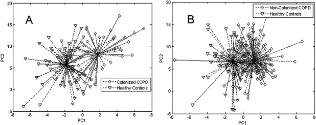 Identification of airway bacterial colonization by an electronic nose in Chronic Obstructive