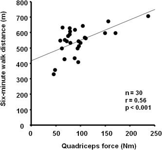 Quadriceps weakness contributes to exercise capacity in