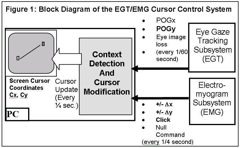 EYE GAZE TRACKING / ELECTROMYOGRAM COMPUTER CURSOR CONTROL