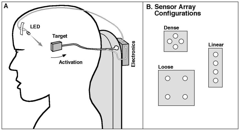 medium resolution of schematic diagram a shows the led taped to the user s forehead a slight