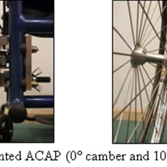 Wheelchair Evaluation Little Tikes Chunky Chairs The Adjustable Camber Axle Plate (acap): Redesign Of A For Rapid Changes ...