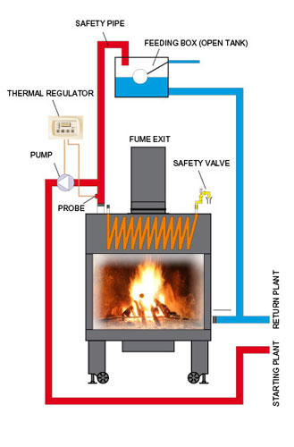Fireplace as heatingsystem called ThermoFireplace