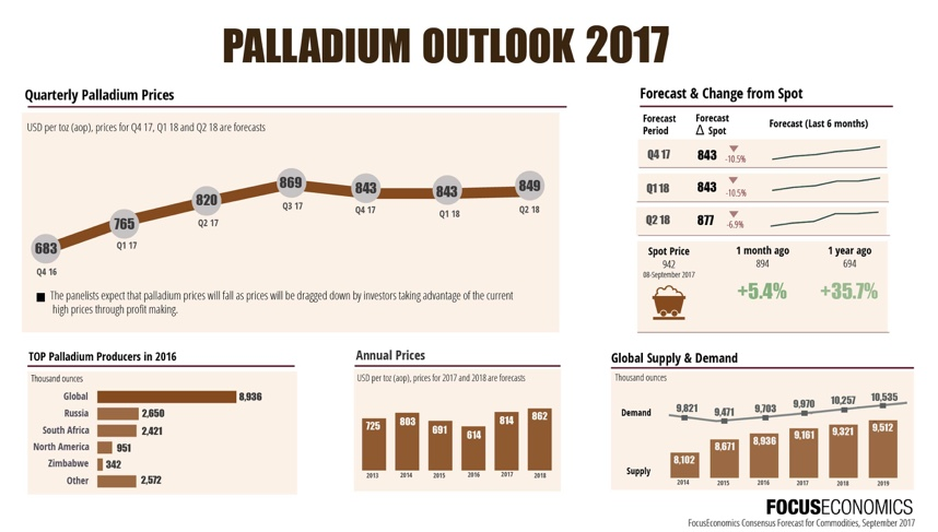 Palladium price consensus forecasts point to end of the rally