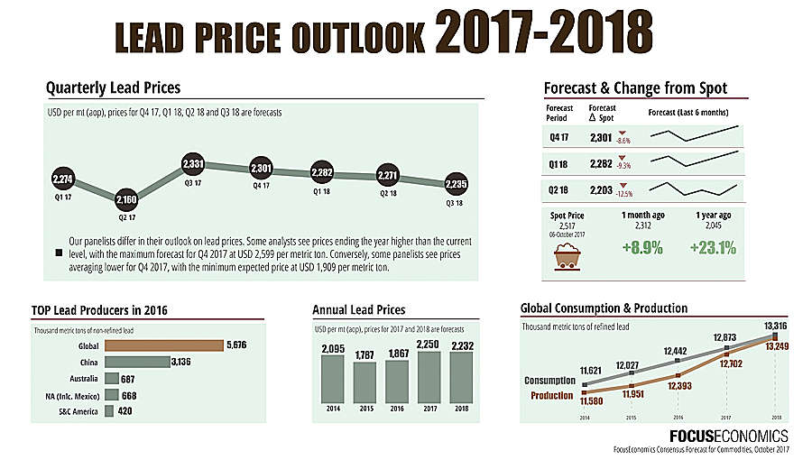 Lead price forecast