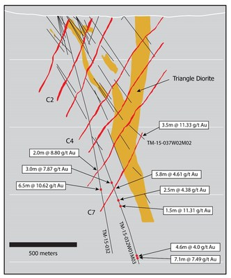 Figure 2: Cross section 296575E through the Triangle deposit showing partial results of new drilling targeting the C7 zone and deeper mineralized shear zones. Thickness shown are drillhole intercept lengths; individual assay grades are capped at 30 g/t Au. (CNW Group/Eldorado Gold Corporation)