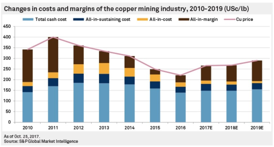 Copper miners to see profit grow further in 2018 — report