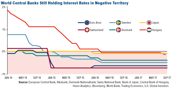 world central banks still holding interest rates in negative territory