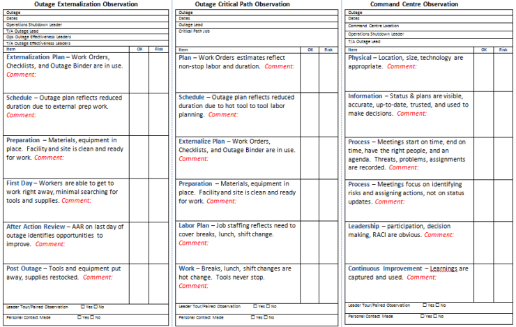 Turnaround Readiness Observation Cards