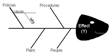 Lean sigma glossary environment are typically identified as starting point to begin discussion the technique is sometimes called an ishikawa diagram or fishbone diagram ccuart Images