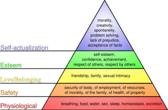 Maslow's Needs Hierarchy