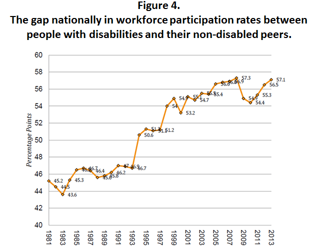 Figure 4. The gap nationally in workforce participation rates between people with disabilities and their non-disabled peers.This figure is a chart showing the gap in labor force participation rates between people with disabilities and their non-disabled peers. On the X-Axis are intervals marked in years starting with 1981 on the left and extending to 2013 on the right. The Y-Axis is marked off in percentages points starting at 40% on the bottom and extending to 60% at the top. In a staggered line of yellow color we see the gap in labor force participation rates increasing from 45.2 points in 1981 to 57.1 points in 2013.