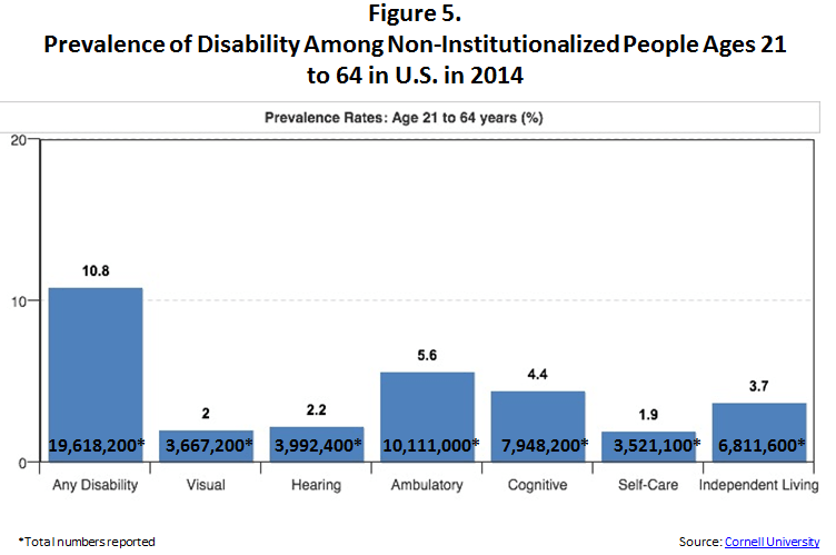 This figure shows the Prevalence of Disability Among Non-Institutionalized People Ages 21 to 64 in U.S. in 2013. It is a chart with 7 columns of information extending from left to right. The first column shows the total number of Any Disability equaling 19,618,200 working age people with disability. The second column is for people with Visual disabilities, totaling 3,667,200 people. The third column is for hearing disabilities, totaling 3,992,400 people. Next, in column four, are people with an ambulatory disability for a total of 10,111,000. Column five shows people with cognitive disabilities totaling 7,948,200 people. Column six show people with self care disabilities totaling 3,521,100 people. Last in column 7 are people with independent living disabilities totaling 6,811,600 people. The source of this information is http://disabilitystatistics.org/