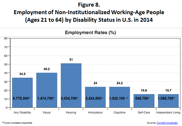 Figure 8. Employment of Non-Institutionalized Working-Age People (Ages 21 to 64) by Disability Status in U.S. in 2014. This is a chart with 7 columns of information extending from left to right. The first column shows the total number of Any Disability equaling 6,775,300 working age people with disability. The second column is for people with Visual disabilities, totaling 1,474,700 people. The third column is for hearing disabilities, totaling 2,034,700 people. Next, in column four, are ambulatory disability with a total of 2,424,500. Column five shows people with cognitive disabilities totaling 1,922,100 people. Column six show people with self care disabilities totaling 548,700 people. Last in column 7 are people with independent living disabilities totaling 1,068,700 people. The source of this information is http://disabilitystatistics.org/