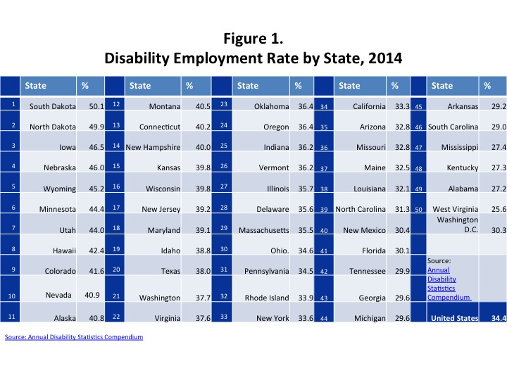 Figure 1. Disability Employment Rate by State, 2014. This image contains a table of information that ranks the states by the employment rate for thir citizens with disabilities. The states are ranked from 1 to 50 with the smallest number having the highest employment rate and the largest number having the worst employment rate. The state with the highest employment rate for people with disabilities is South Dakota where 50.1% of their citizens with disabilities are employed. The state with the worst employment rate for people with disabilities is West Virginia where only 25.6% of people with disabilities are employed. Read the full rankings below. # State % of PWDs Employed 1 South Dakota 50.1 2 North Dakota 49.9 3 Iowa 46.5 4 Nebraska 46.0 5 Wyoming 45.2 6 Minnesota 44.4 7 Utah 44.0 8 Hawaii 42.4 9 Colorado 41.6 10 Nevada 40.9 11 Alaska 40.8 12 Montana 40.5 13 Connecticut 40.2 14 New Hampshire 40.0 15 Kansas 39.8 16 Wisconsin 39.8 17 New Jersey 39.2 18 Maryland 39.1 19 Idaho 38.8 20 Texas 38.0 21 Washington 37.7 22 Virginia 37.6 23 Oklahoma 36.4 24 Oregon 36.4 25 Indiana 36.2 26 Vermont 36.2 27 Illinois 35.7 28 Delaware 35.6 29 Massachusetts 35.5 30 Ohio 34.6 31 Pennsylvania 34.5 32 Rhode Island 33.9 33 New York 33.6 34 California 33.3 35 Arizona 32.8 36 Missouri 32.8 37 Maine 32.5 38 Louisiana 32.1 39 North Carolina 31.3 40 New Mexico 30.4 41 Florida 30.1 42 Tennessee 29.9 43 Georgia 29.6 44 Michigan 29.6 45 Arkansas 29.2 46 South Carolina 29.0 47 Mississippi 27.4 48 Kentucky 27.3 49 Alabama 27.2 50 West Virginia 25.6