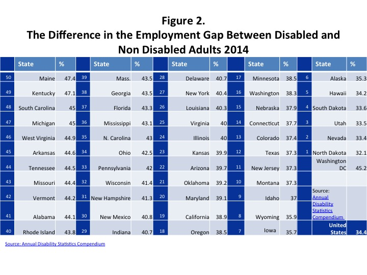 Figure 2. The Difference in the Employment Gap Between Disabled and Non Disabled Adults 2014 This image contains a table of information that ranks the states by gap in the labor force participation rate between people with and without disabilities. The states are ranked from 50 to 1with the largest number being the state with the biggest LFPR gap and the smallest number having the smallest LFPR gap. The state with the worst employment gap is Maine with a 47.4 point gap. The state with the smallest employment gap is North Dakota with only a 32.1 point gap. Read the full rankings below. 50 Maine 47.4 49 Kentucky 47.1 48 South Carolina 45.0 47 Michigan 45.0 46 West Virginia 44.9 45 Arkansas 44.6 44 Tennessee 44.5 43 Missouri 44.4 42 Vermont 44.2 41 Alabama 44.1 40 Rhode Island 43.8 39 Massachusetts 43.5 38 Georgia 43.5 37 Florida 43.3 36 Mississippi 43.1 35 North Carolina 43.0 34 Ohio 42.5 33 Pennsylvania 42.0 32 Wisconsin 41.4 31 New Hampshire 41.3 30 New Mexico 40.8 29 Indiana 40.7 28 Delaware 40.7 27 New York 40.4 26 Louisiana 40.3 25 Virginia 40.0 24 Illinois 40.0 23 Kansas 39.9 22 Arizona 39.7 21 Oklahoma 39.2 20 Maryland 39.1 19 California 38.9 18 Oregon 38.5 17 Minnesota 38.5 16 Washington 38.3 15 Nebraska 37.9 14 Connecticut 37.7 13 Colorado 37.4 12 Texas 37.3 11 New Jersey 37.3 10 Montana 37.3 9 Idaho 37.0 8 Wyoming 35.9 7 Iowa 35.7 6 Alaska 35.3 5 Hawaii 34.2 4 South Dakota 33.6 3 Utah 33.5 2 Nevada 33.4 1 North Dakota 32.1