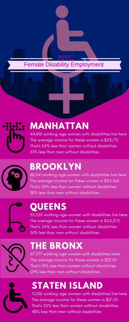 NYC Female Disability Employment Statistics - In Manhattan: 44,816 working-age women with disabilities live here. The average income for these women is $23,715. That's 54% less than women without disabilities. 63% less than men without disabilities. In Brooklyn: 68,541 working-age women with disabilities live here. The average income for these women is $26,566. That's 28% less than women without disabilities. 38% less than men without disabilities. In Queens: 55,535 working-age women with disabilities live here The average income for these women is $24,073 That's 24% less than women without disabilities 36% less than men without disabilities In The Bronx: 67,577 working-age women with disabilities here. The average income for these women is $21,151. That's 10% less than women without disabilities. 29% less than men without disabilities. In Staten Island: 11,030 working-age women with disabilities live here. The average income for these women is $21,151. That's 32% less than women without disabilities. 48% less than men without disabilities.