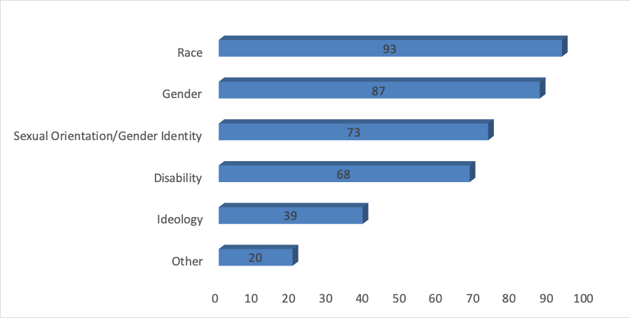 Bar graph with responses to Question 4. Race - Chosen by 93 Gender - Chosen by 87 Sexual Orientation - Chosen by 73 Disability - Chosen by 68 Ideology - Chosen by 39 Other - Chosen by 20
