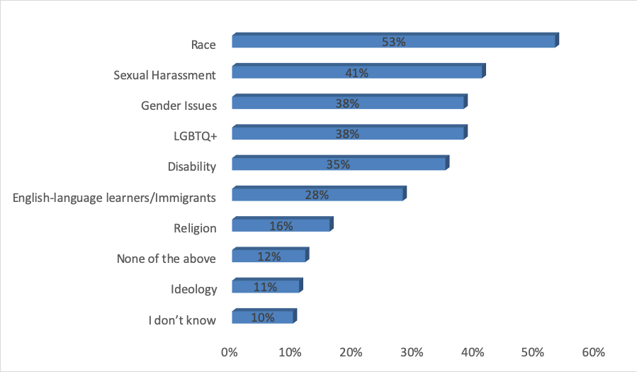 Bar graph with responses to Question 5. Race - Chosen by 53% Sexual Harassment - Chosen by 41% Gender Issues - Chosen by 38% LGBTQ+ - Chosen by 38% Disability - Chosen by 35% English-language learners/Immigrants - Chosen by 28% Religion - Chosen by 16% None of the above - Chosen by 12% Ideology - Chosen by 11% I don't know - Chosen by 10% Gender - Chosen by 87 Sexual Orientation - Chosen by 73 Disability - Chosen by 68 Ideology - Chosen by 39 Other - Chosen by 20