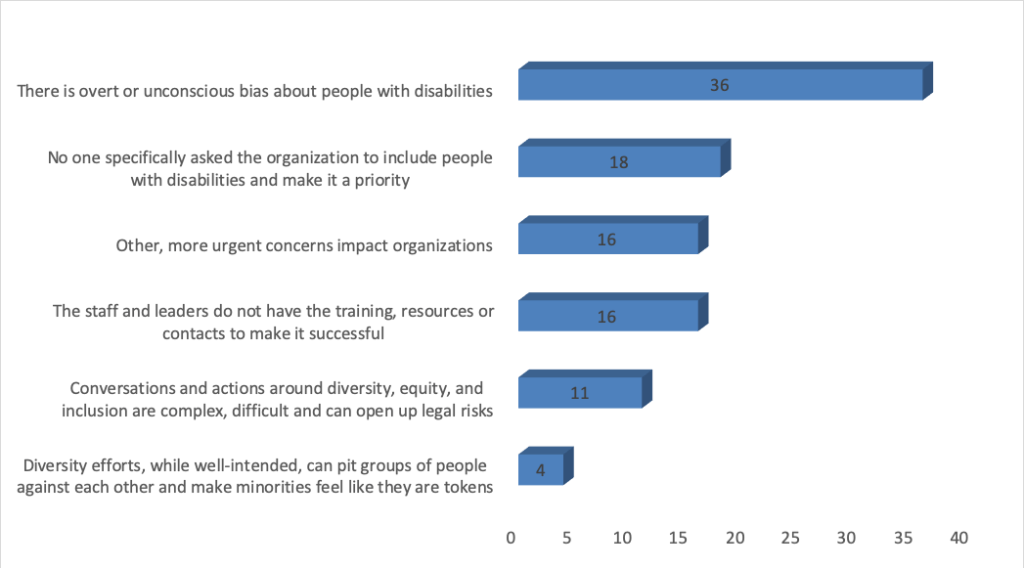 """Bar graph with responses to Question 8. """"There is overt or unconscious bias about people with disabilities"""" Chosen by 36 """"No one specifically asked the organization to include people with disabilities and make it a priority"""" Chosen by 18 """"Other, more urgent concerns impact organizations"""" Chosen by 16 """"The staff and leaders do not have the training, resources or contacts to make it successful"""" Chosen by 16 """"Conversations and actions around diversity, equity, and inclusion are complex, difficult and can open up legal risks"""" Chosen by 11 """"Diversity efforts, while well-intended, can pit groups of people against each other and make minorities feel like they are tokens"""" Chosen by 4"""