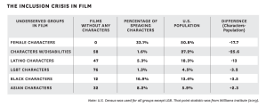 Infographic: The Inclusion Crisis in film Underserved groups in film Female Characters Films without any characters - 0 Percentage of speaking characters 33.1% U.S. Population 50.8% Difference (Characters-Population) -17.7 Characters w/ Disabilities Films without any characters 58 Percentage of speaking characters 1.6% U.S. Population 27.2% Difference (Characters-Population) -25.6 Latino Characters Films without any characters 47 Percentage of speaking characters 5.3% U.S. Population 18.3% Difference (Characters-Population) -13 LGBT Characters Films without any characters 76 Percentage of speaking characters 1.3% U.S. Population 4.5% Difference (Characters-Population) -3.2 Black Characters Films without any characters 12 Percentage of speaking characters 16.9% U.S. Population 13.4% Difference (Characters-Population) +3.5 Asian Characters Films without any characters 32 Percentage of speaking characters 8.2% U.S. Population 5.9% Difference (Characters-Population) +2.3 Note: US census was used for all groups except LGB. That point statistic was from Williams institute (2019).